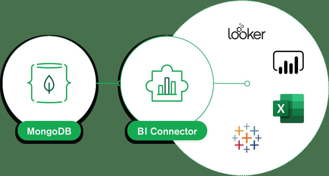 MongoDB BI Connector