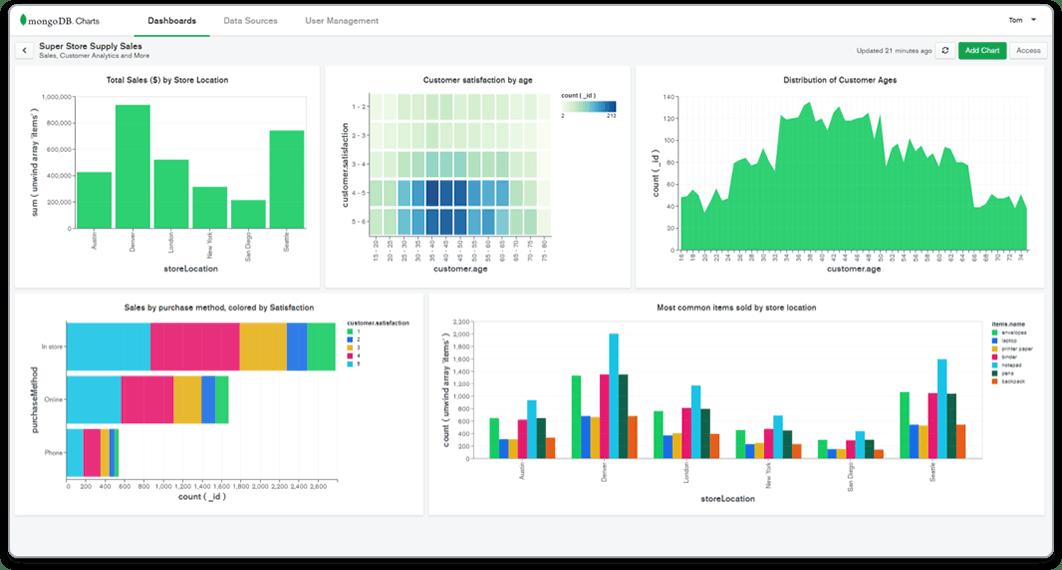 MongoDB Charts Dashboard