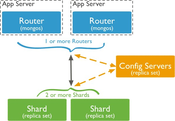 sharded mongodb cluster in a production environment