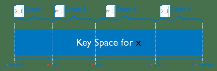 shard keys in chunks in mongodb