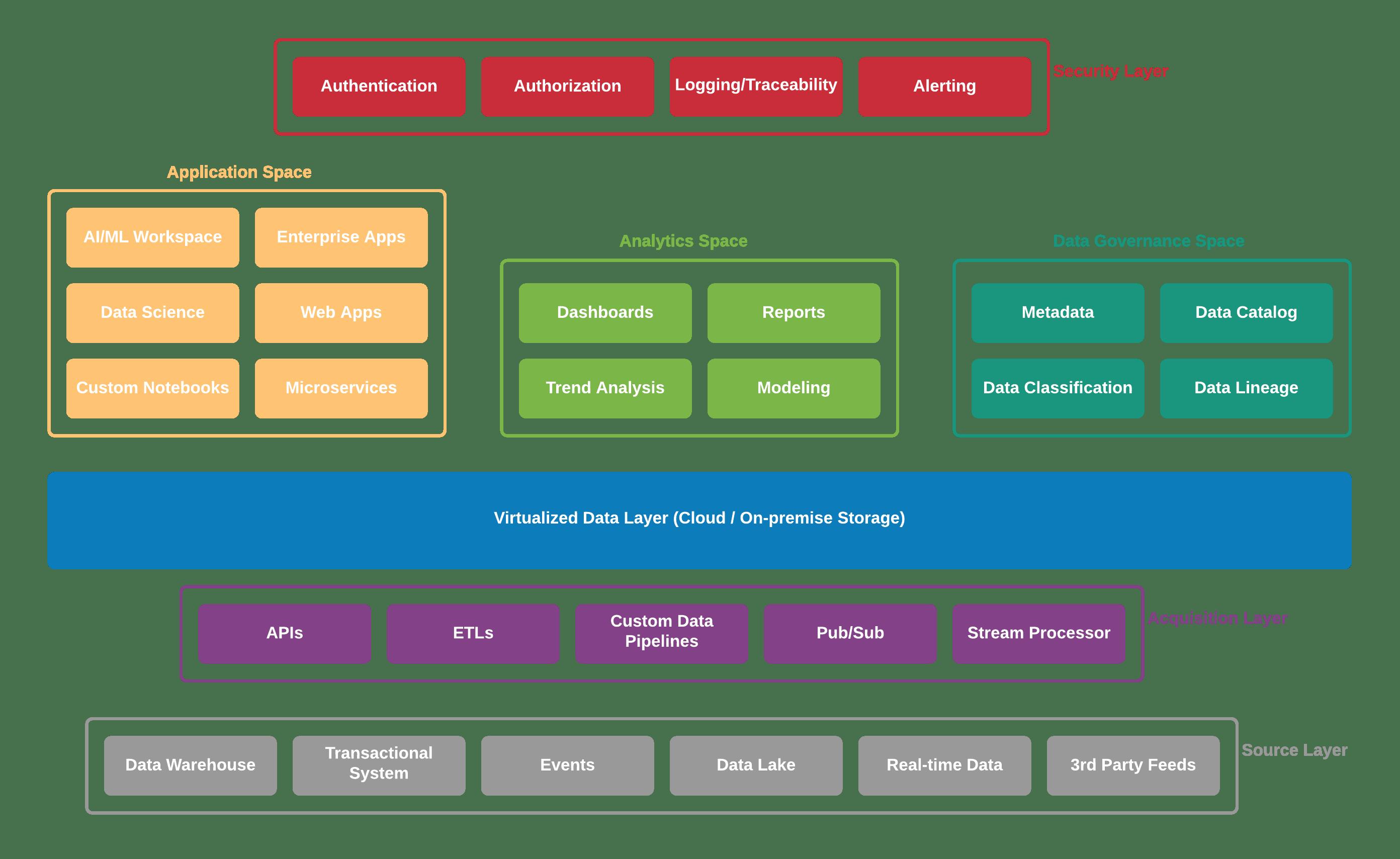 A modern data platform