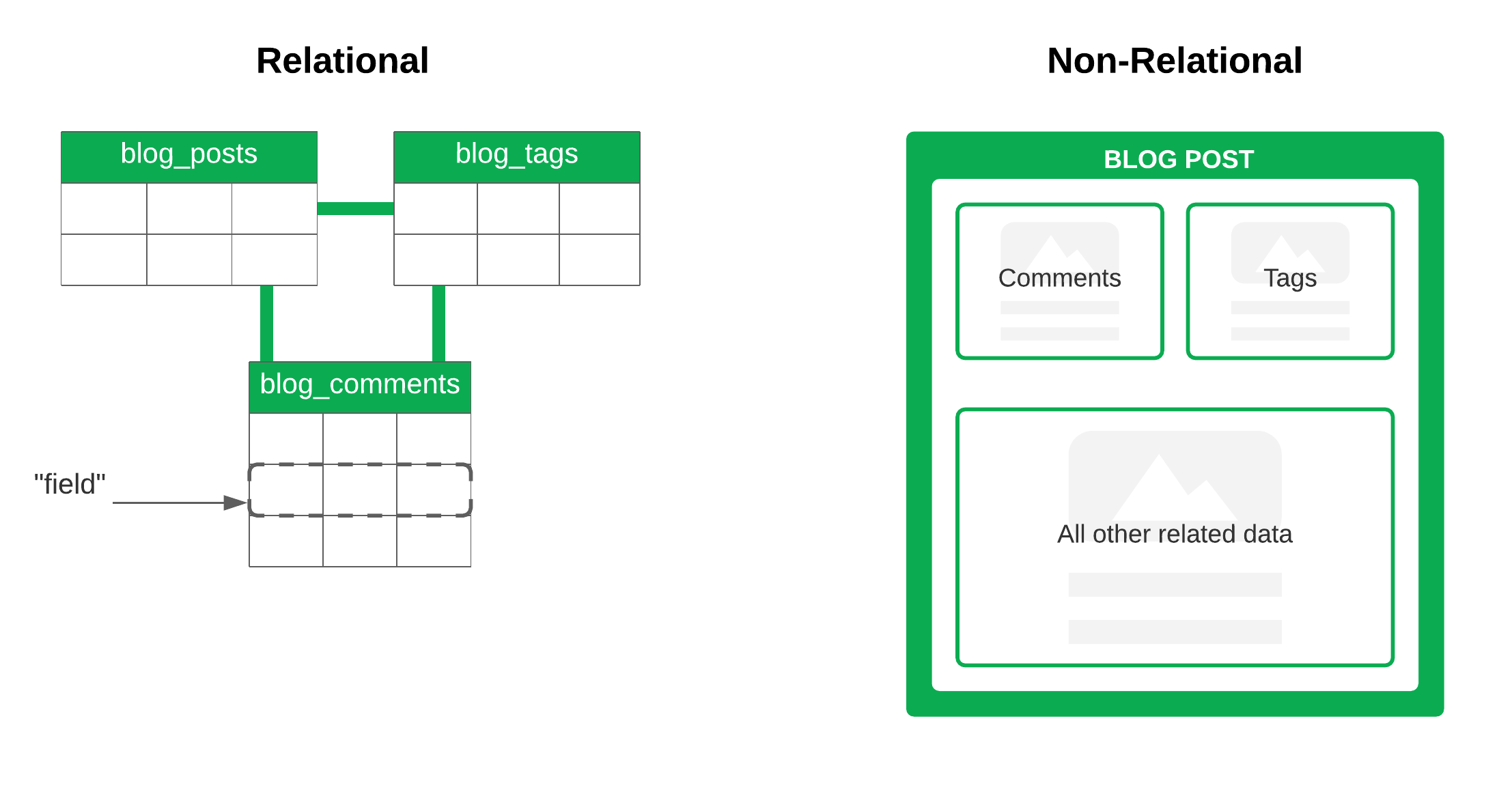 visualization of the distinction between relational vs non-relational databases