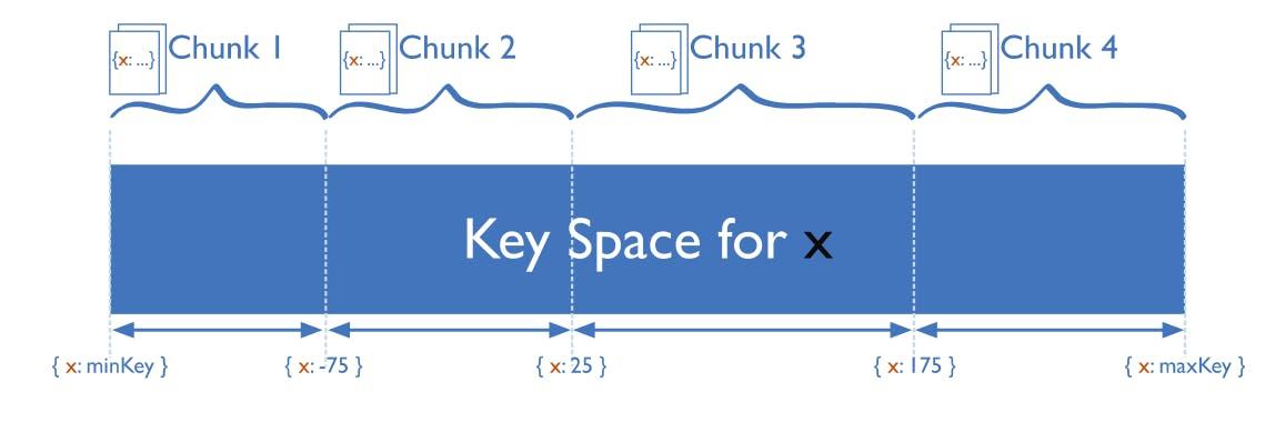 dynamic sharding hash function illustration