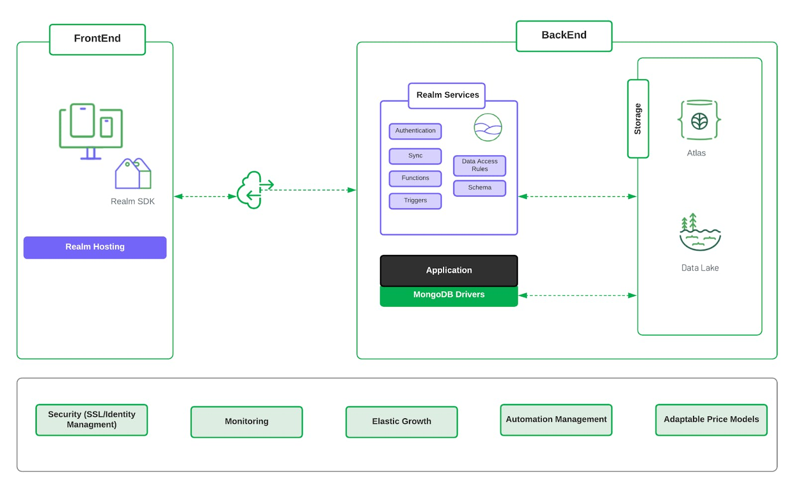 MongoDB Example of Cloud Architecture