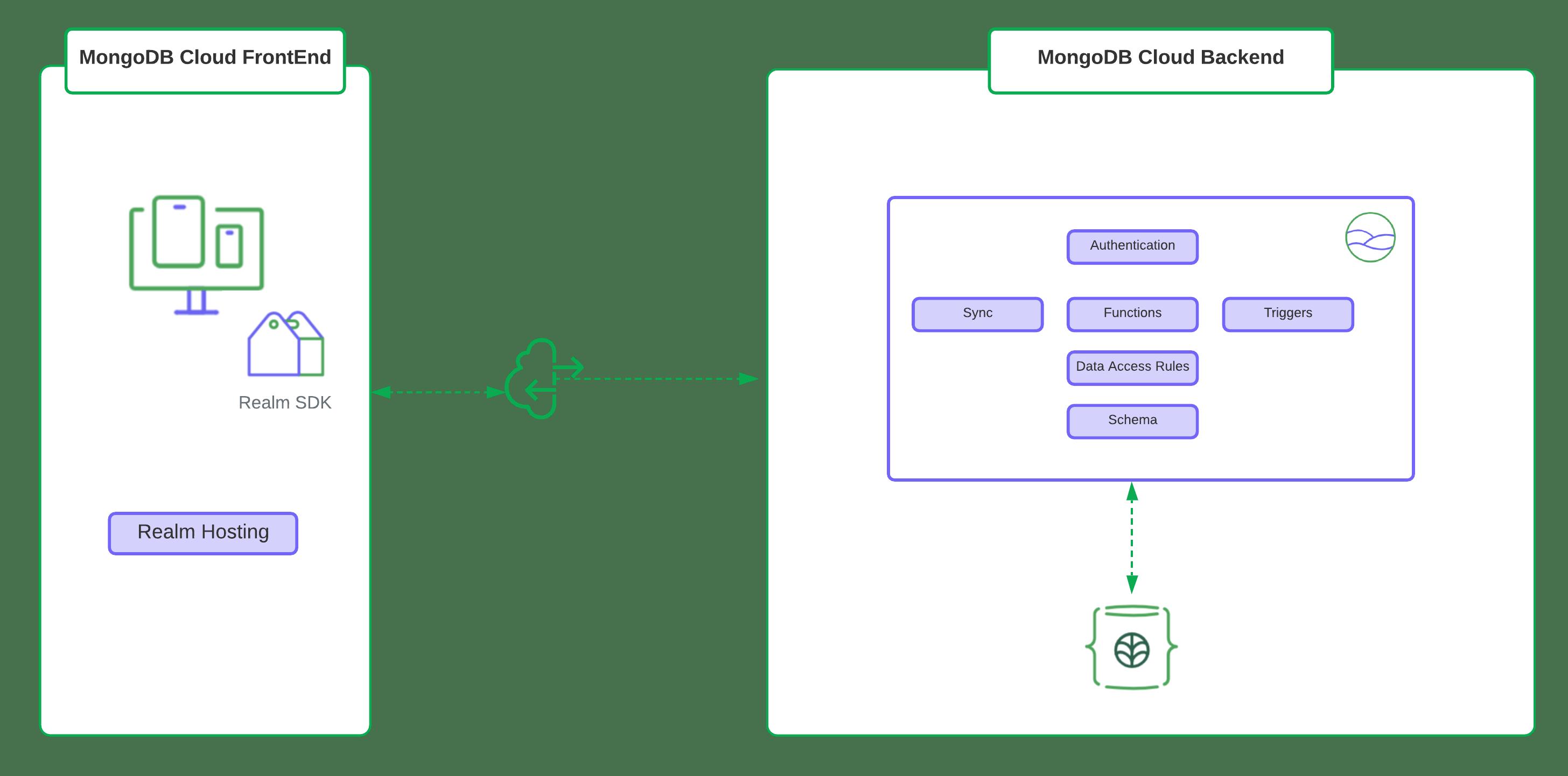Example of Web App using MongoDB Cloud