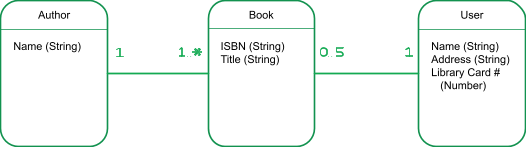 """Three boxes titled """"Author,"""" """"Book,"""" and """"User,"""" each with a list of fields and the associated data type. Relationships between boxes are indicated with cardinality indicated."""