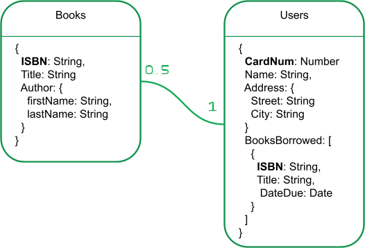 """Two boxes titled """"Books"""" and """"Users"""". The boxes list the fields, including the embedded Author and BooksBorrowed fields. The unique keys are indicated in bold."""