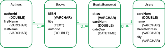 """Four boxes titled """"Authors"""", """"Books"""", """"BooksBorrowed"""" and """"Users."""" Arrows indicate the relationships between them."""
