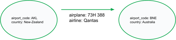 Two ovals (one with information about Auckland Airport and one with information about Brisbane Airport) are connected by an arrow (edge). The arrow has the following text beneath it: airplane: 73H 388 and airline: Qantas