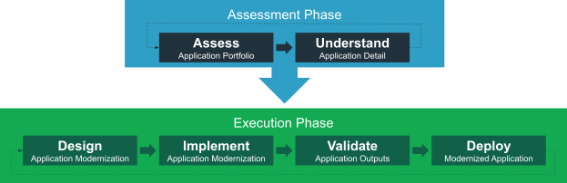A rectangle represents the Assessment Phase. Inside of that rectangle are smaller rectangles representing steps in the Assessment Phase: Assess Application Portfolio and Understand Application Detail. An arrow points from the Assess step to the Understand step. The assessment phase has an arrow pointing to another large rectangle representing the Execution Phase. Inside of that rectangle are smaller rectangles representing steps in the Execution Phase: Design Application Modernization, Implement Application Modernization, Validate Application Outputs, and Deploy Modernization Application. The steps are arranged from left to right with arrows between pointing from the step on the left to the step on the right.