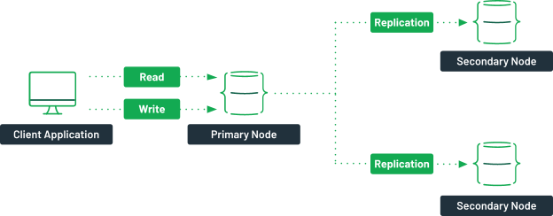 A diagram showing a client application with read and write access to a primary node. Arrows are showing that the data from the primary node is asynchronously replicated in the secondary nodes.