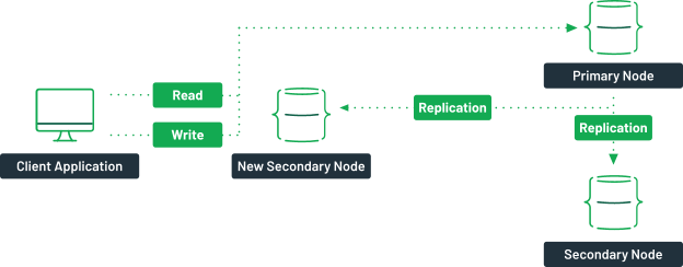 """A diagram showing a client application connecting to a primary node. Arrows indicate replication with the secondary nodes. The primary node from the previous diagram is now labelled """"secondary node""""."""