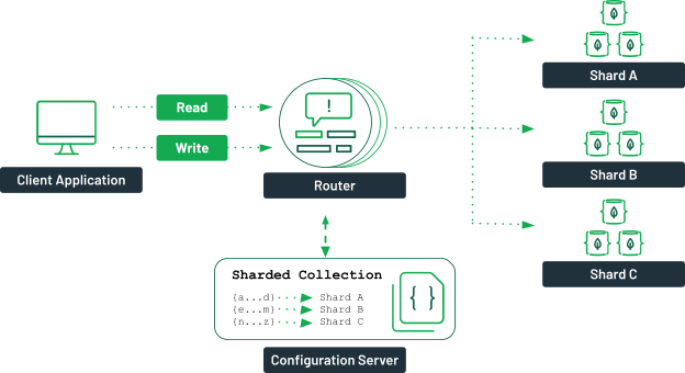A diagram showing a client application connecting to a router. An arrow shows a relation between the configuration server and the router. A line is split in three, indicating that the request is sent from the router to a specific shard.