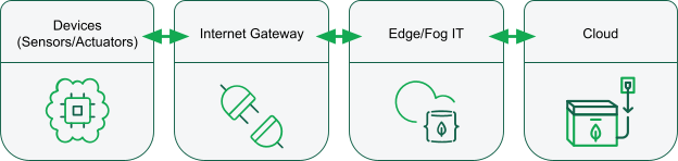 """Four boxes representing the stages used in IoT architecture: """"Devices"""", """"Internet Gateway"""", """"Edge/Fog IT"""" and """"Cloud"""""""