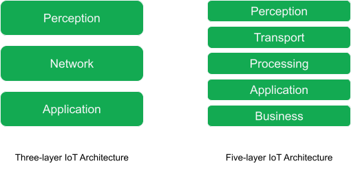 """On the left side, three boxes are layered with the captions """"Perception"""", """"Network"""", and """"Application"""". On the right side, five boxes are layered with the captions """"Perception"""", """"Transport"""", """"Processing"""", """"Application"""", and """"Business""""."""