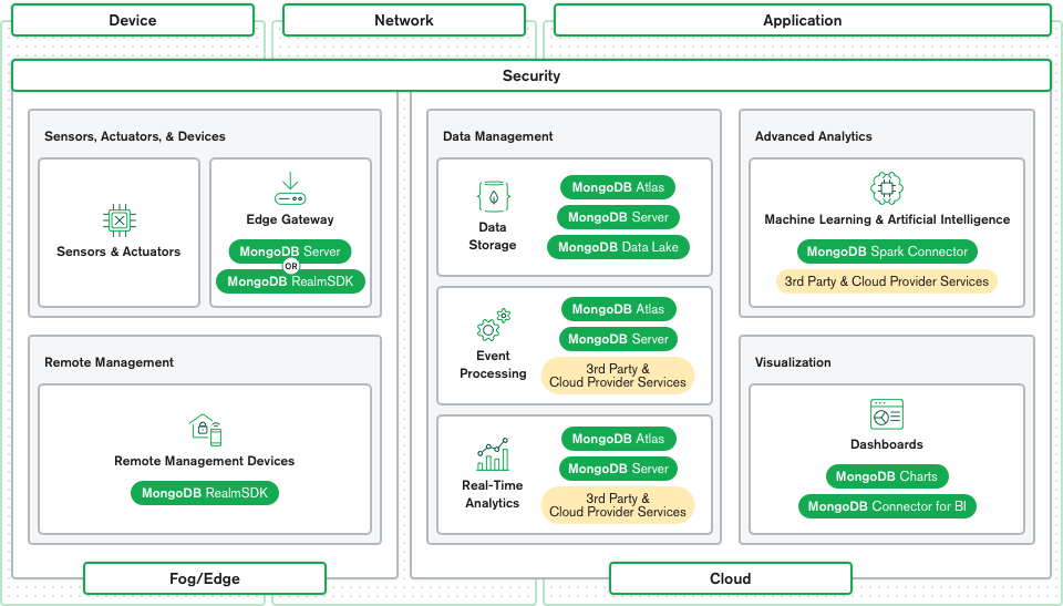 An image showing the different MongoDB services and how they fit in the IoT architecture.