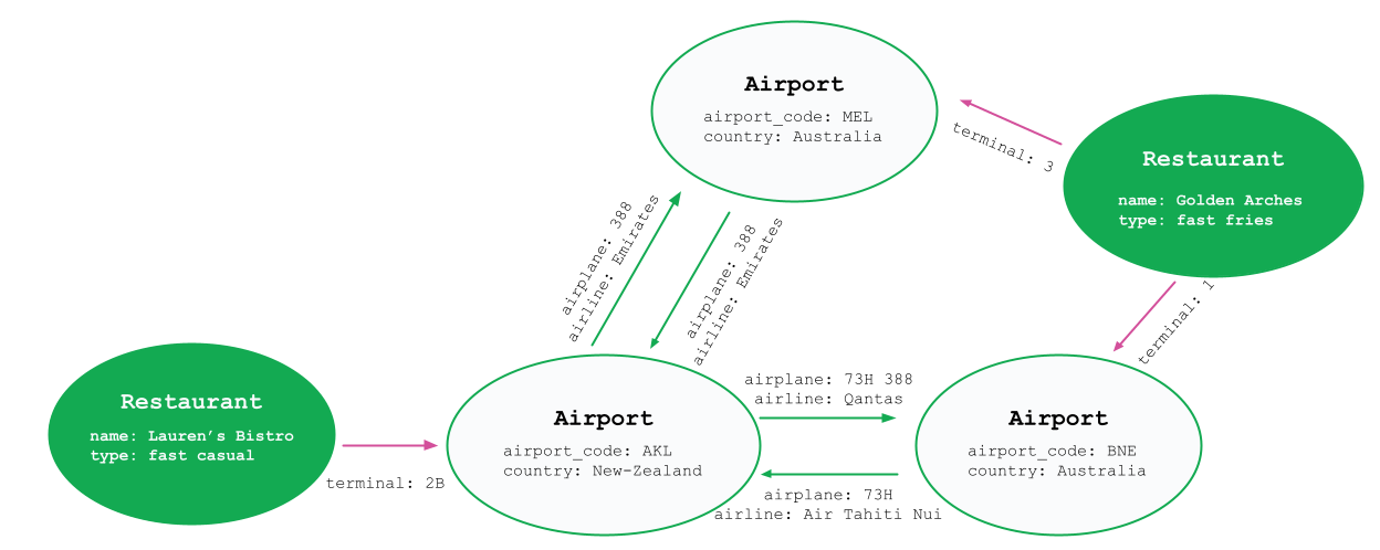 A graph representation of three airports, four flights, and two restaurants. The airport nodes are labeled Airport at the top of their ovals. The restaurant nodes are labeled Restaurant at the top of their ovals.