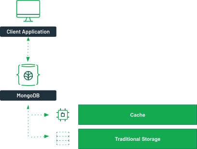 A client application connects to a MongoDB server. A dotted line then goes from the MongoDB server to a box labeled cache and another box labeled traditional storage.