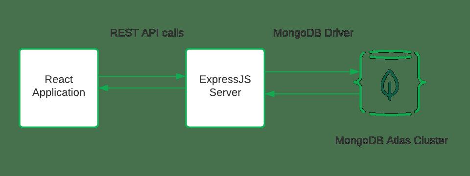 Main application design