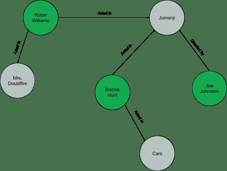 """A graph diagram showing relationships between actors, directors, and films"