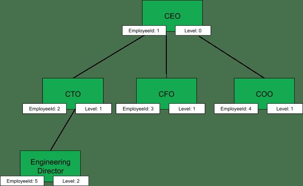 Sample tree diagram of organizational chart