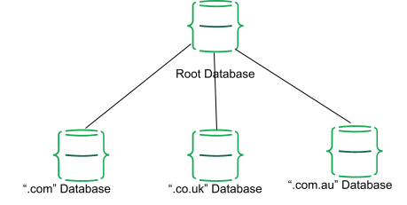 Distributed database diagram showing domain name databases