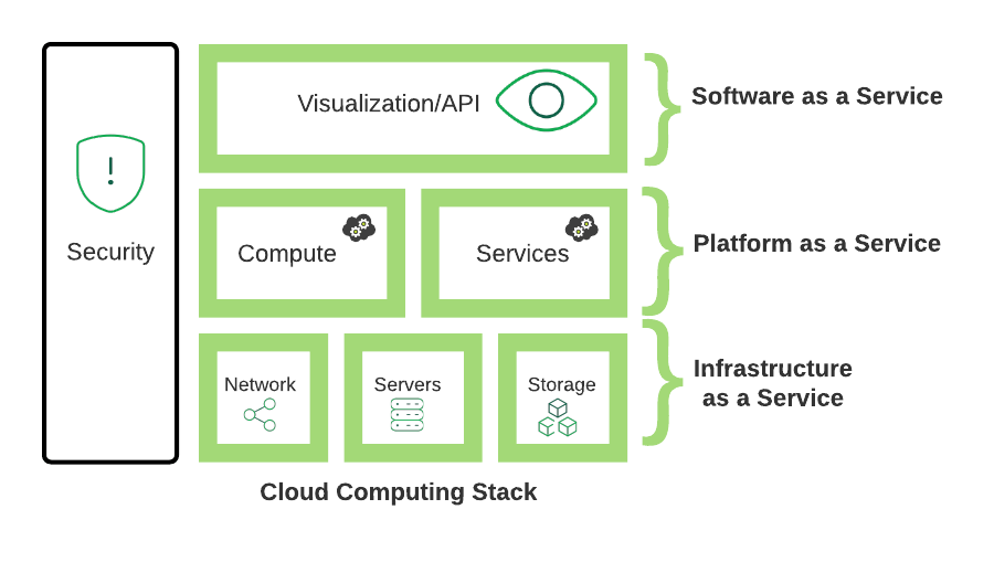 Application Stack Generic Image