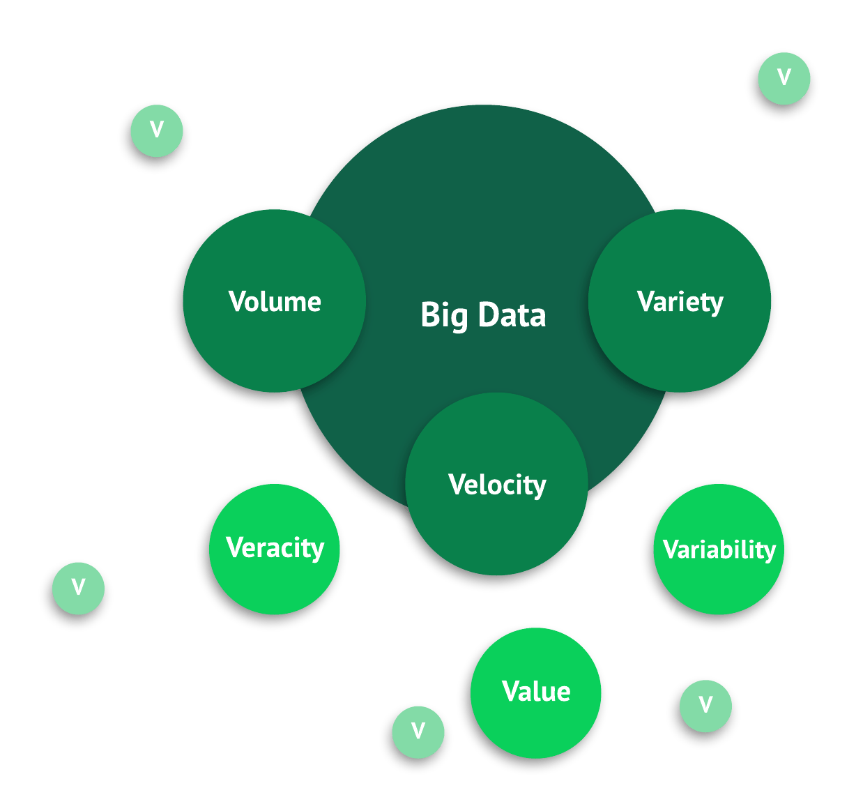 the Vs of big data are variety, velocity, and volume.