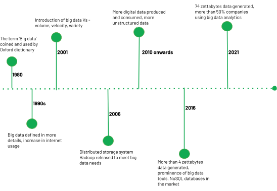 timeline of big data