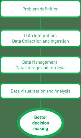 data evaluation process