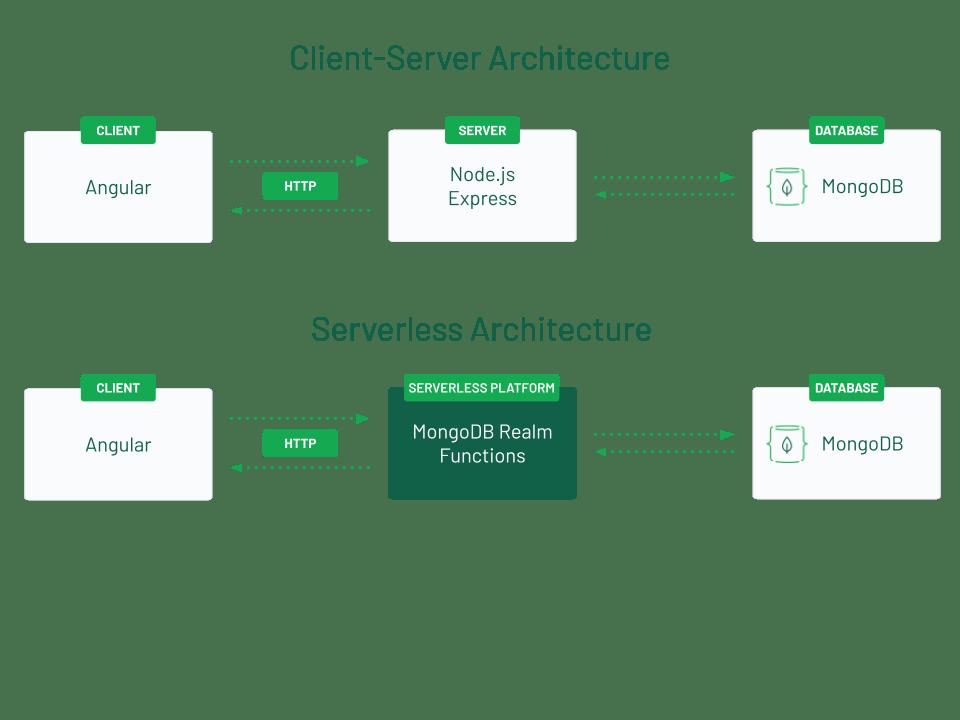 Client-server architecture versus Serverless architecture