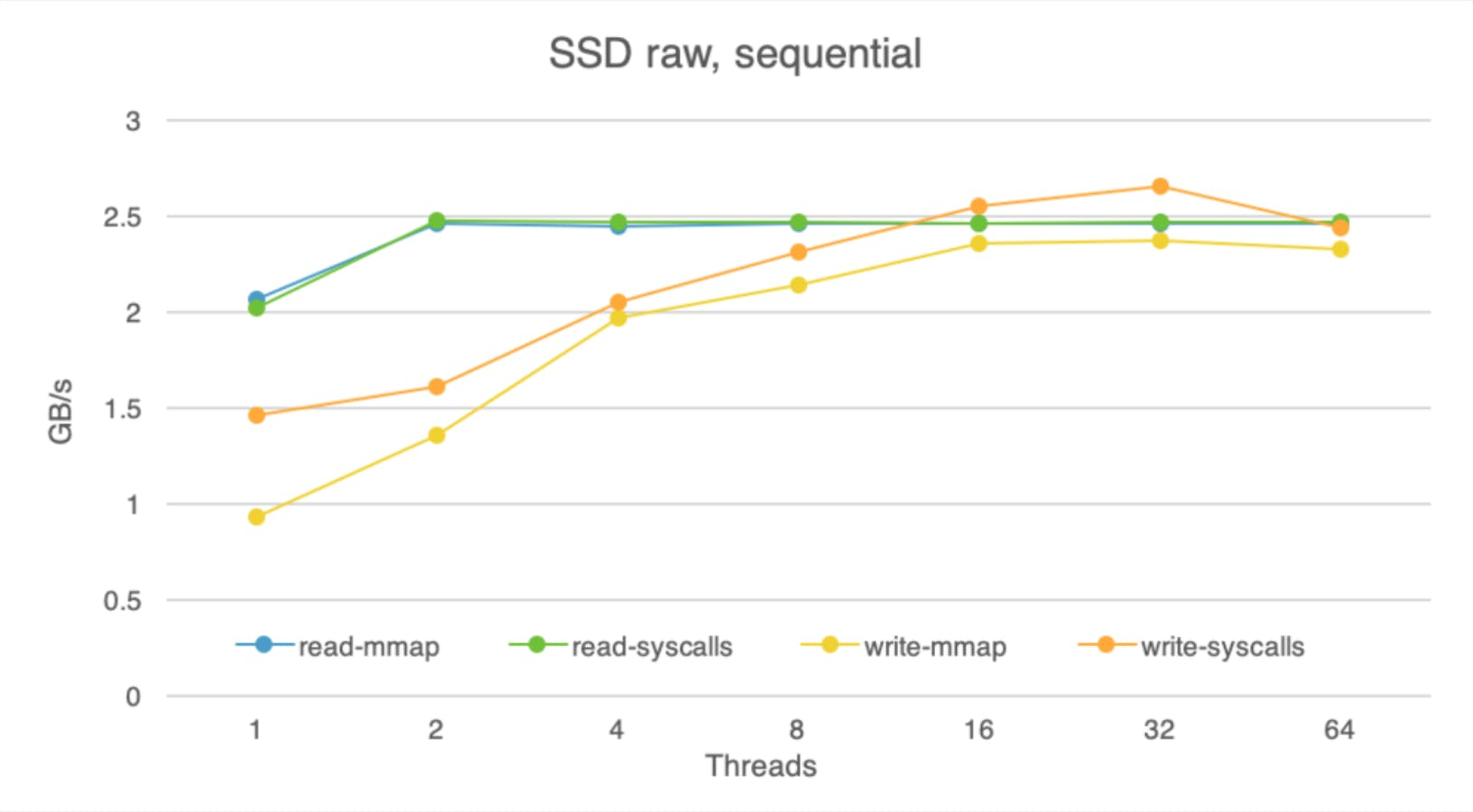 Graph of Raw SSD performance, sequential reads and writes