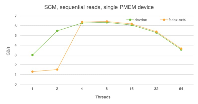 Storage class memory, sequential reads, single PMEM device.