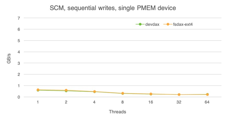 Storage class memory, sequential writes, single PMEM device.