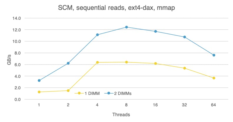 Storage class memory, sequential reads, comparison between one and two PMEM devices