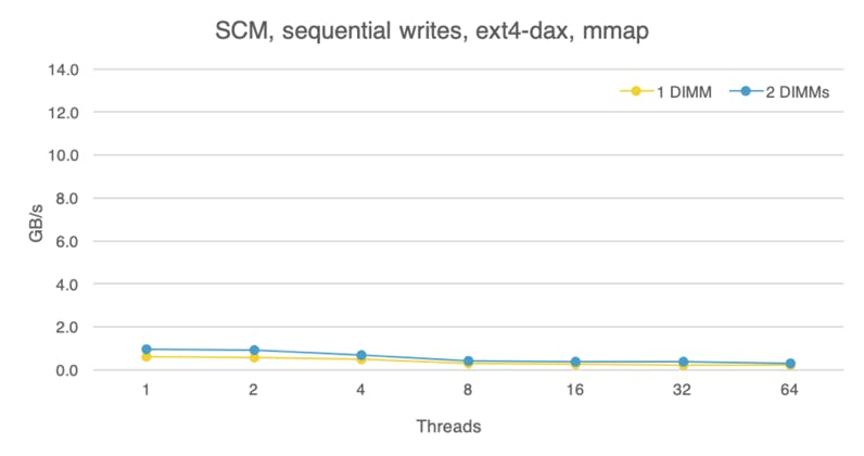 Storage class memory, sequential writes, comparison between one and two PMEM devices.
