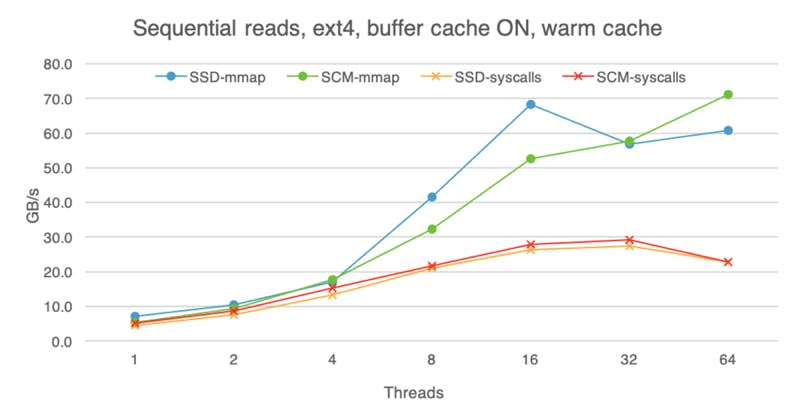 Sequential reads on SSD and SCM with a warm buffer cache.