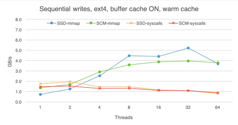 Sequential writes on SSD and SCM with a warm buffer cache.