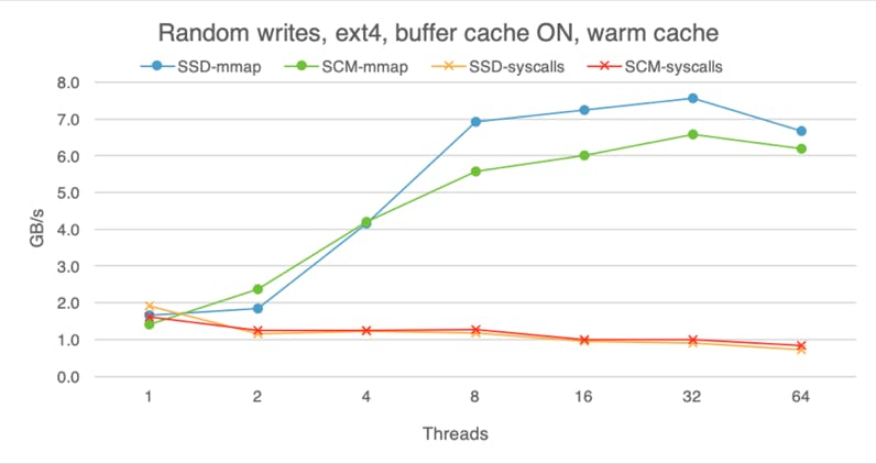 Random writes on SSD and SCM with a warm buffer cache.