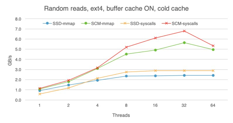 Random reads on SSD and SCM with a cold buffer cache.