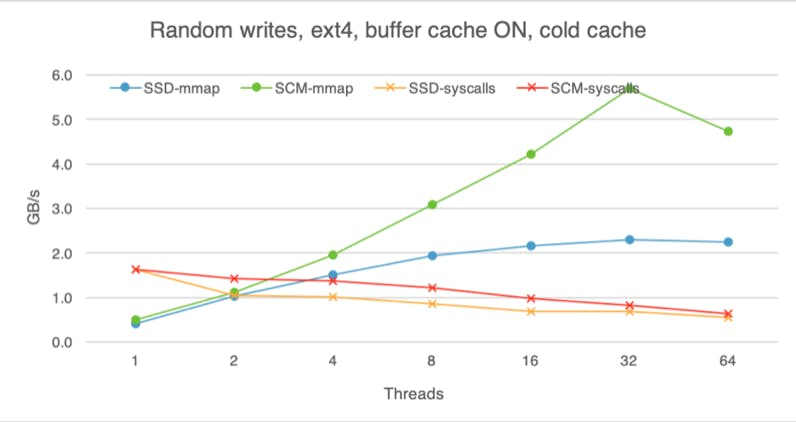 Random writes on SSD and SCM with a cold buffer cache.