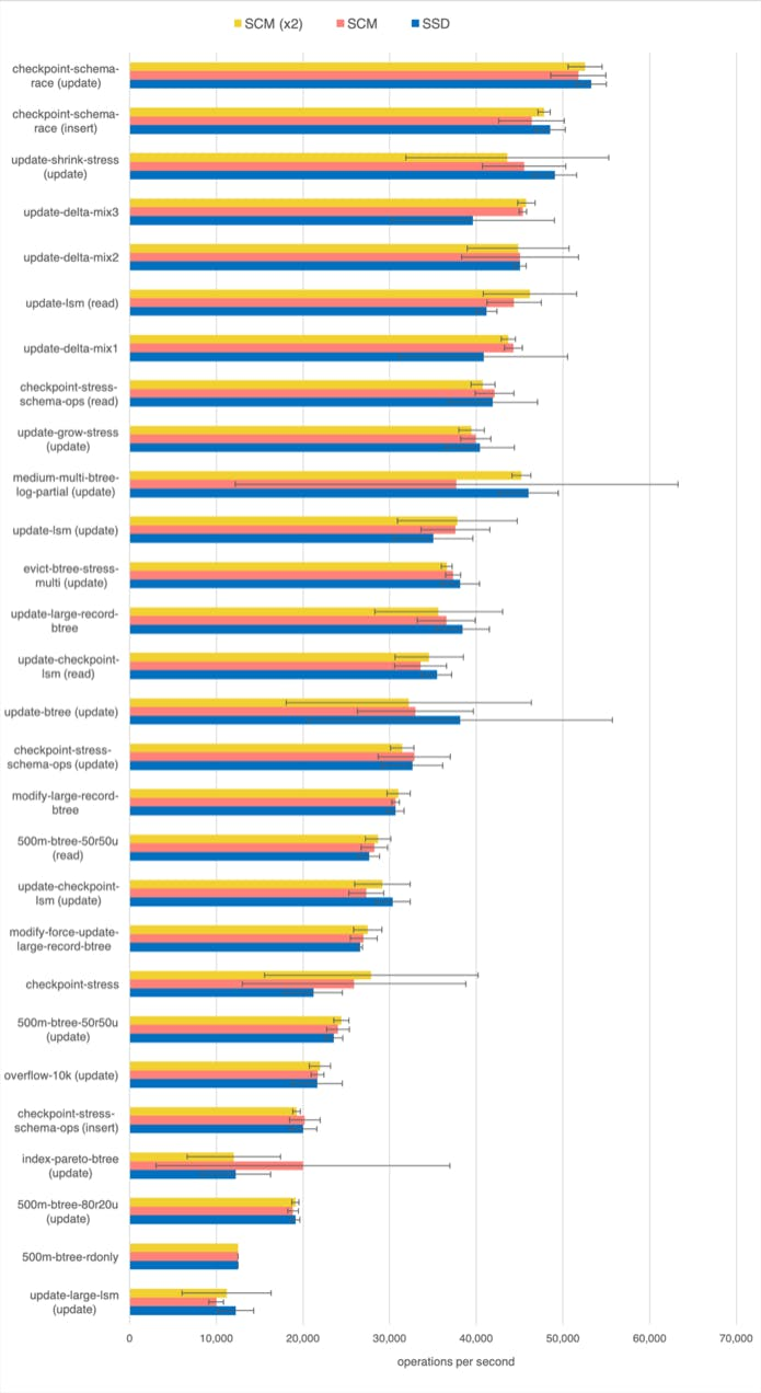WiredTiger benchmarks on SSD and SCM. Group 2.