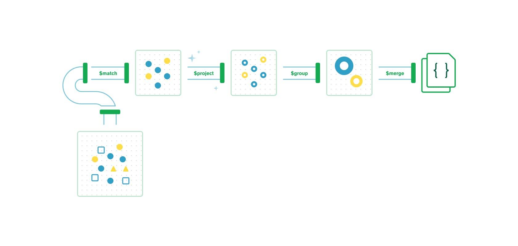 MongoDB Aggregation Pipeline