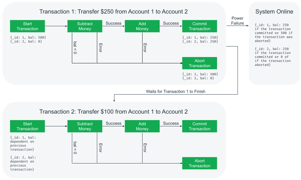 A flow diagram shows the inner workings of three big pieces:  a transaction that moves $250 from Account 1 to Account 2, a power failure after the first transaction finishes, and a second transaction that moves $100 from Account 1 to Account 2.