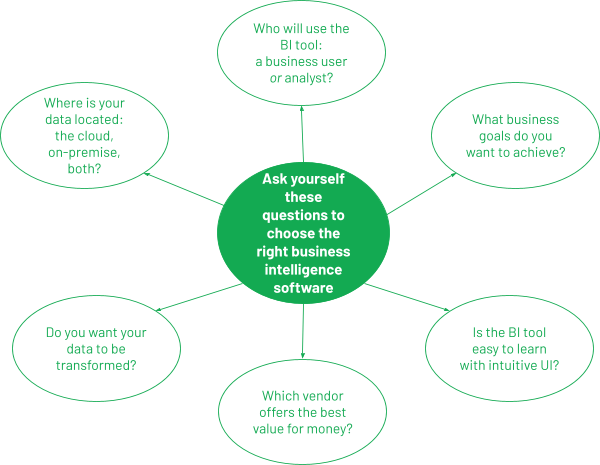 guiding questions to choose BI software