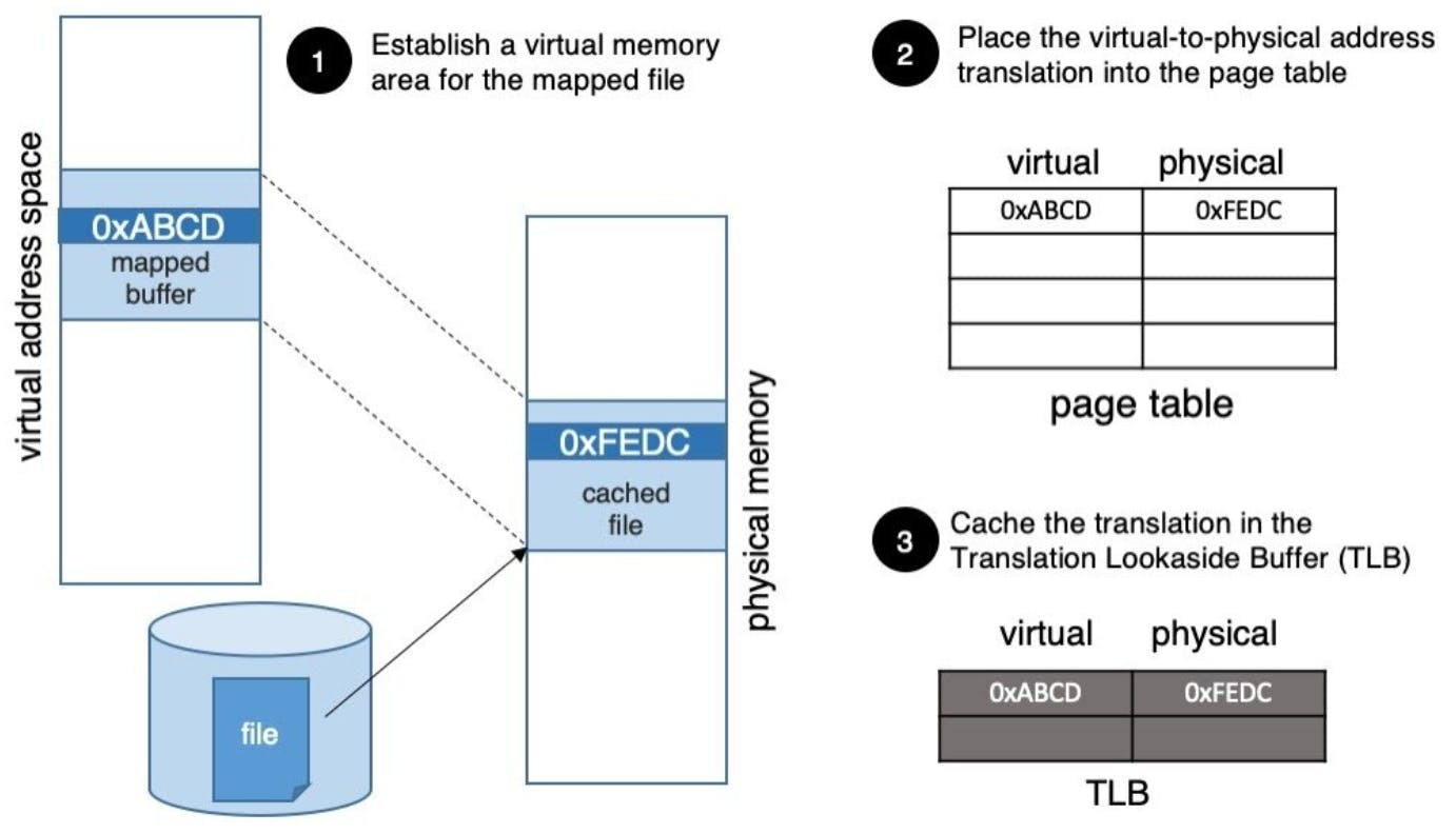 Diagram of how memory mapped files work
