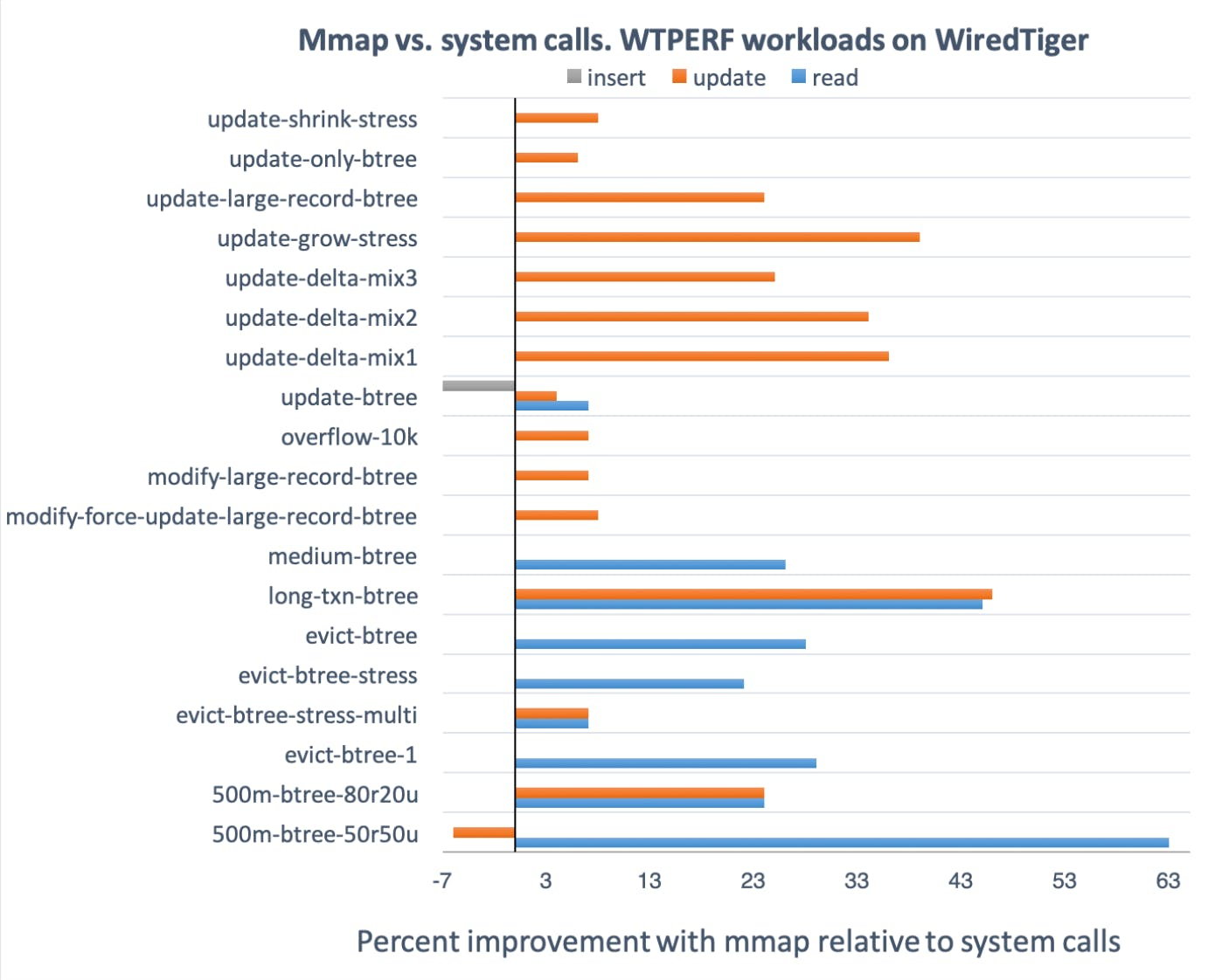 Mmap vs. system calls WTPERF workloads on Wired Tiger; percent improvement with mmap relative to system calls