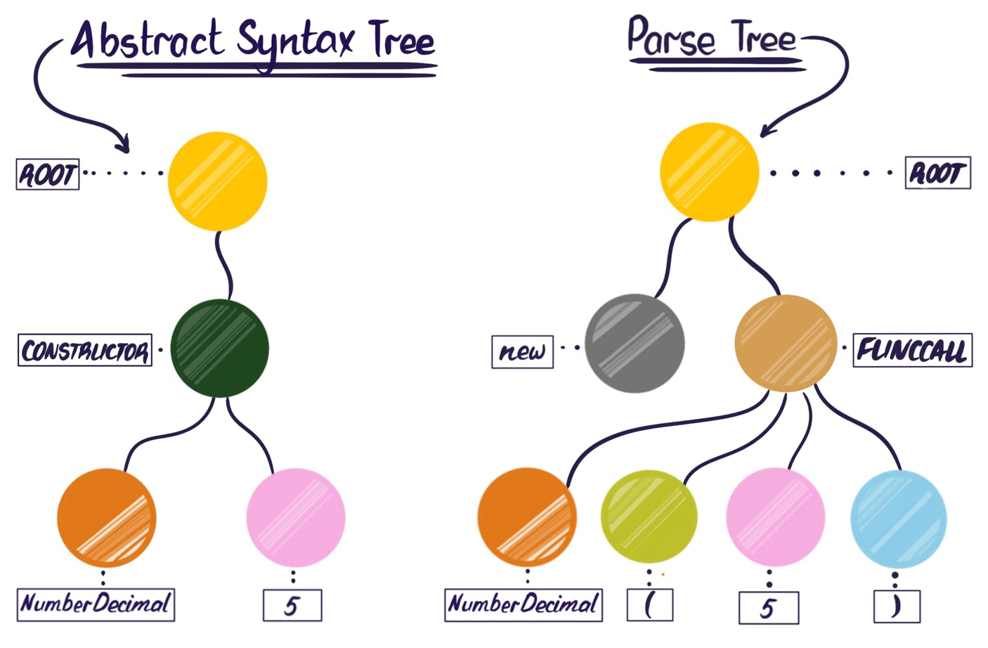 Diagram of the abstract syntax tree and parse tree comparison