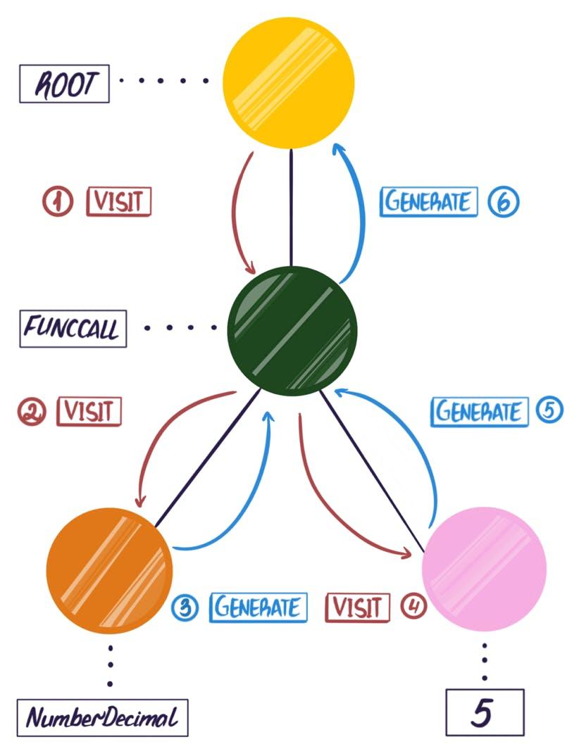 Diagram of Parse Tree Traversal
