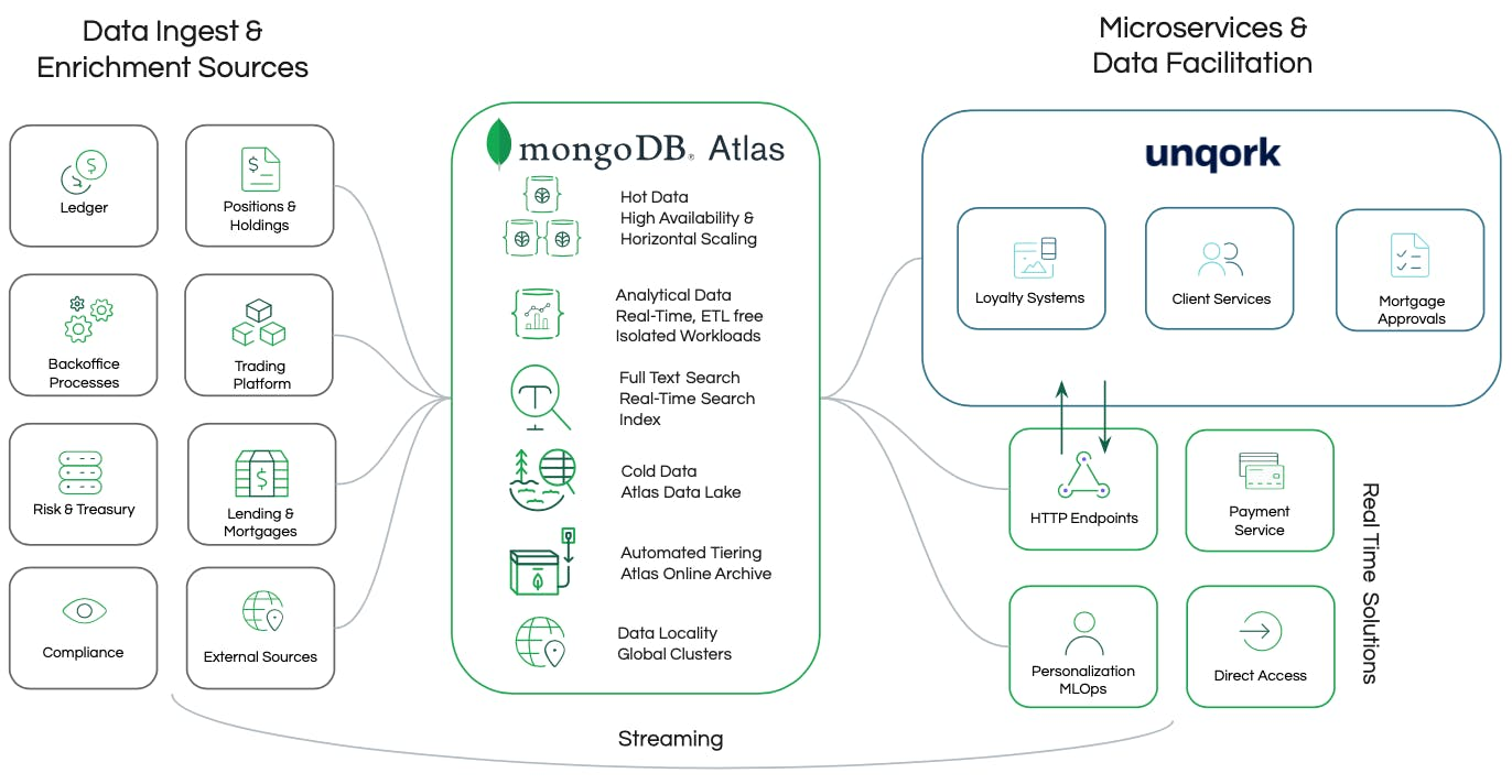 Diagram of Unqork syncing with MongoDB